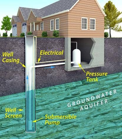 EPA Residential Well Graphic